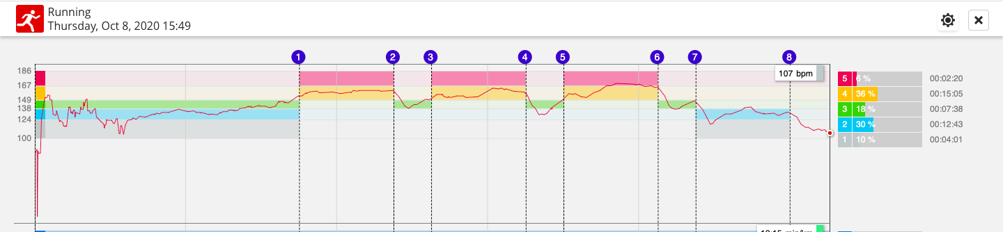 Heart Rate based Training Zones